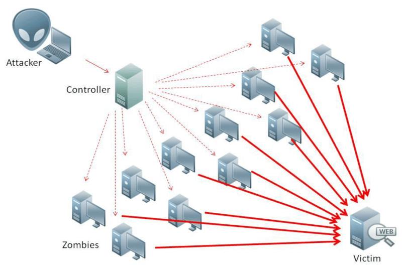 Tấn công DDoS là gì?